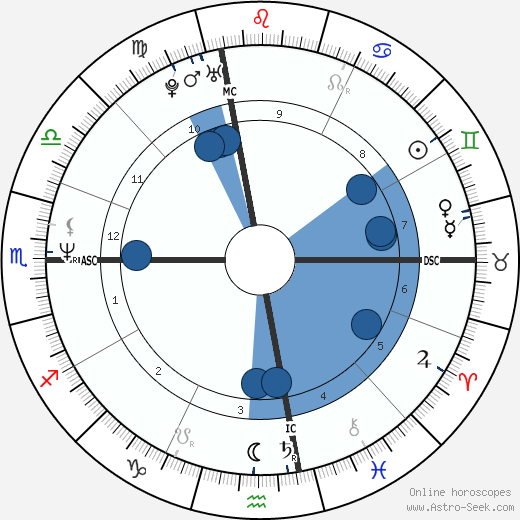 Michael Neukhar wikipedia, horoscope, astrology, instagram