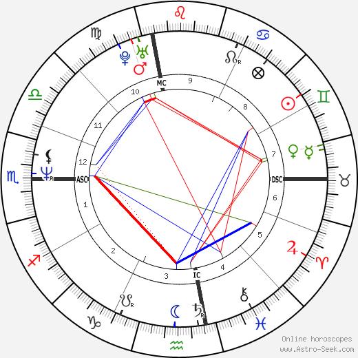 Michael Neukhar день рождения гороскоп, Michael Neukhar Натальная карта онлайн