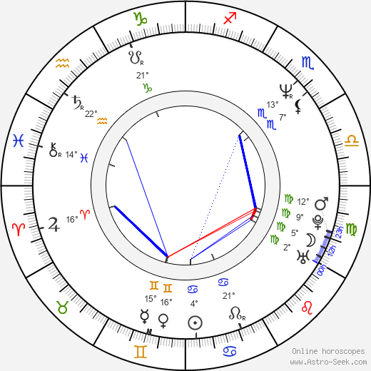 Mikhail Khodorkovsky birth chart, biography, wikipedia 2020, 2021