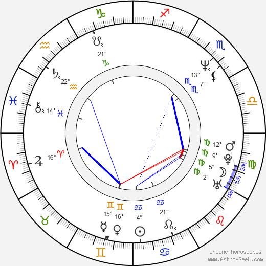 Mikhail Khodorkovsky birth chart, biography, wikipedia 2019, 2020