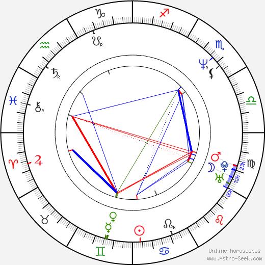 Mikhail Khodorkovsky astro natal birth chart, Mikhail Khodorkovsky horoscope, astrology