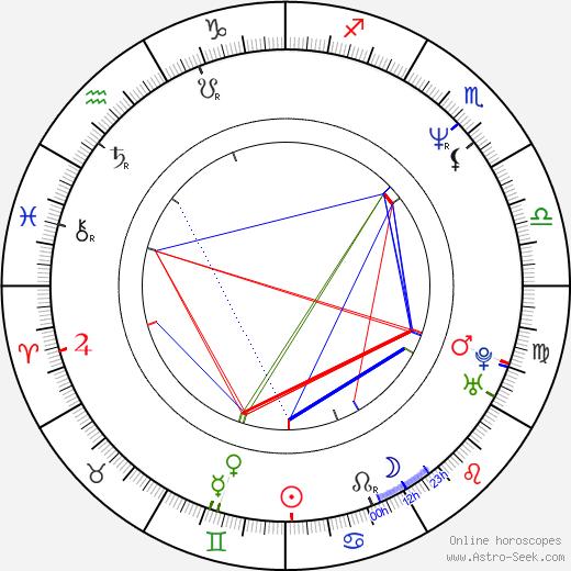 Neil Pepe tema natale, oroscopo, Neil Pepe oroscopi gratuiti, astrologia