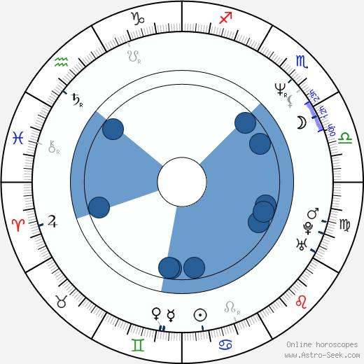 Óskar Jónasson wikipedia, horoscope, astrology, instagram
