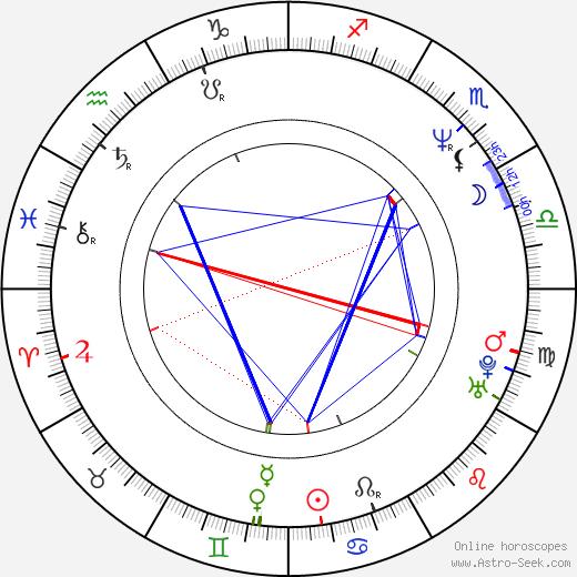 Óskar Jónasson birth chart, Óskar Jónasson astro natal horoscope, astrology