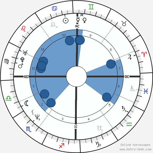 Paul Dujardin wikipedia, horoscope, astrology, instagram