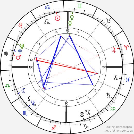 Paul Dujardin день рождения гороскоп, Paul Dujardin Натальная карта онлайн