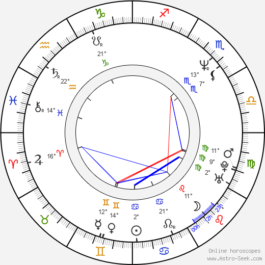 Pawel Kukiz birth chart, biography, wikipedia 2019, 2020