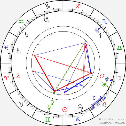 Pawel Kukiz astro natal birth chart, Pawel Kukiz horoscope, astrology