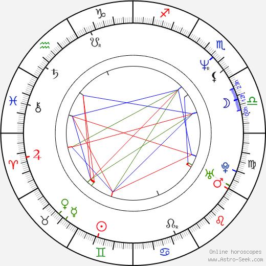 Pepe Viyuela birth chart, Pepe Viyuela astro natal horoscope, astrology