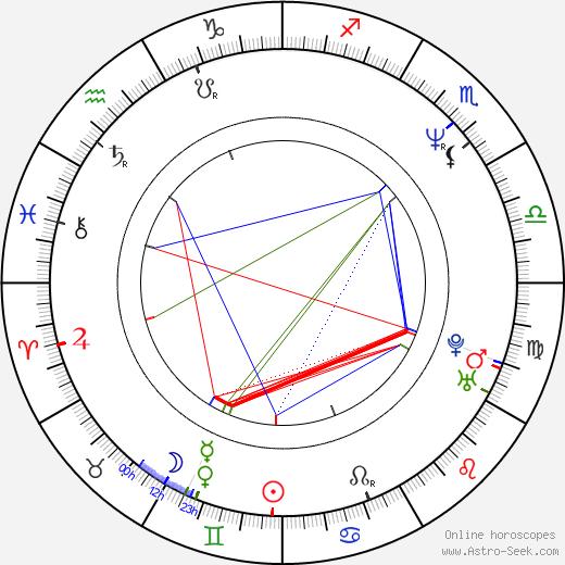 Petr Starý astro natal birth chart, Petr Starý horoscope, astrology