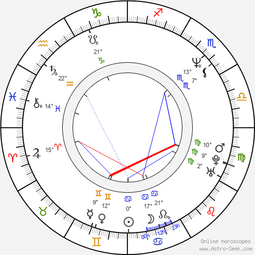 Randy Couture birth chart, biography, wikipedia 2019, 2020
