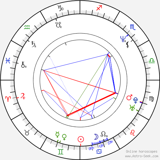 Randy Couture birth chart, Randy Couture astro natal horoscope, astrology