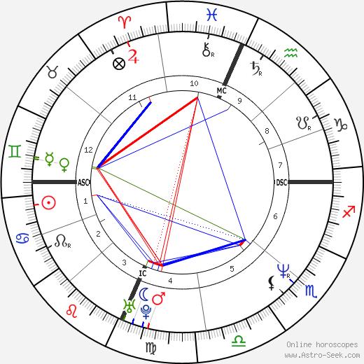 Ричард Гарфилд Richard Garfield день рождения гороскоп, Richard Garfield Натальная карта онлайн
