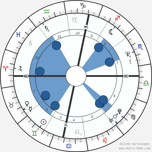 Roberto Alagna wikipedia, horoscope, astrology, instagram