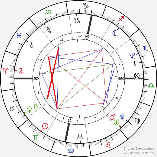 Roberto Alagna tema natale, oroscopo, Roberto Alagna oroscopi gratuiti, astrologia