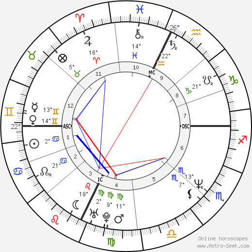 Sabina Guzzanti birth chart, biography, wikipedia 2019, 2020