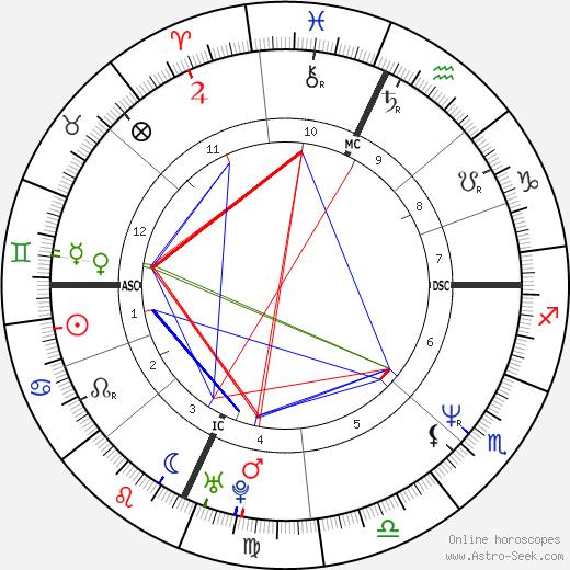 Sabina Guzzanti birth chart, Sabina Guzzanti astro natal horoscope, astrology