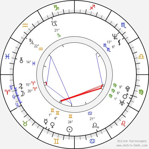 Scott Alexander birth chart, biography, wikipedia 2020, 2021