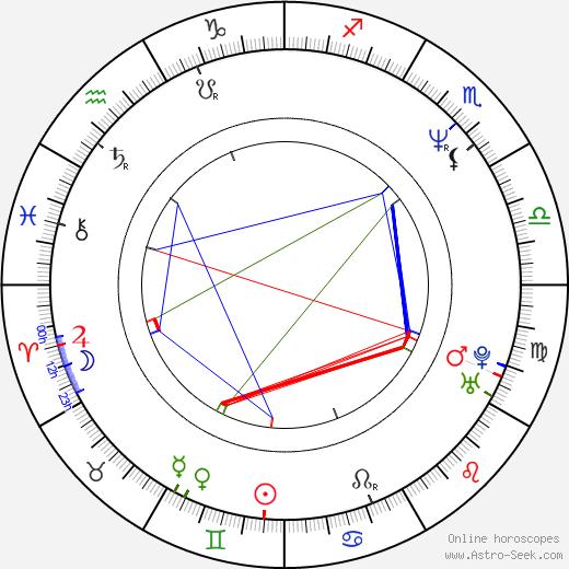 Scott Alexander birth chart, Scott Alexander astro natal horoscope, astrology