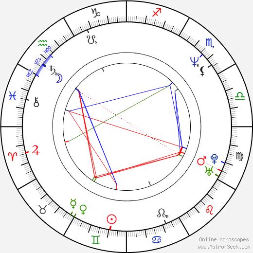 Tim DeKay birth chart, Tim DeKay astro natal horoscope, astrology