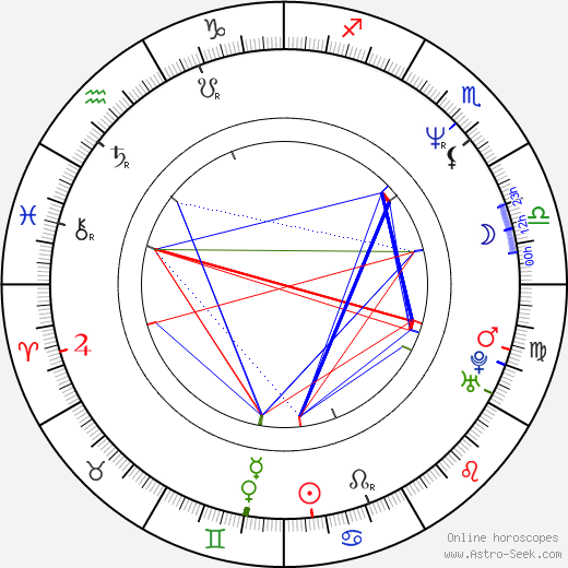 Tom Butcher birth chart, Tom Butcher astro natal horoscope, astrology