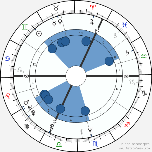 Vital Borkelmans wikipedia, horoscope, astrology, instagram