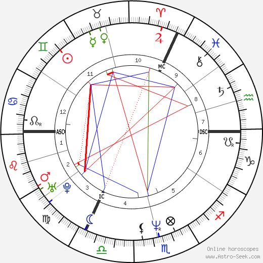 Витал Боркелманс Vital Borkelmans день рождения гороскоп, Vital Borkelmans Натальная карта онлайн