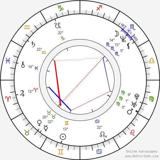 Xavier McDaniel birth chart, biography, wikipedia 2020, 2021