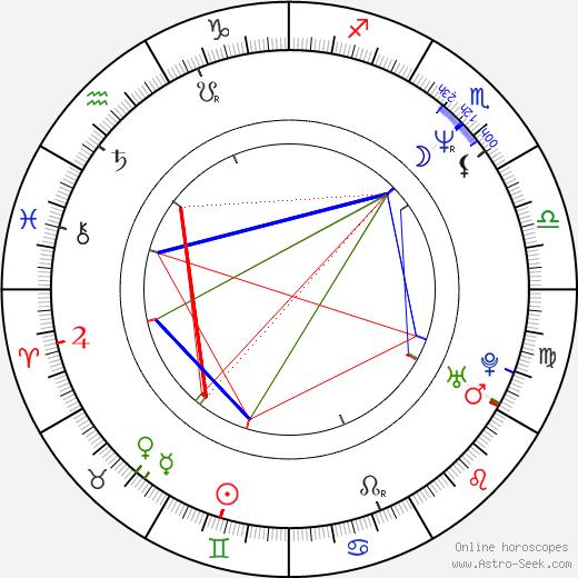 Xavier McDaniel birth chart, Xavier McDaniel astro natal horoscope, astrology