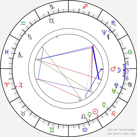 Antonella Fattori birth chart, Antonella Fattori astro natal horoscope, astrology