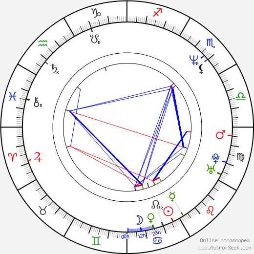 Bettina Kupfer birth chart, Bettina Kupfer astro natal horoscope, astrology