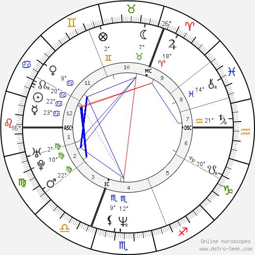 Brigitte Nielsen birth chart, biography, wikipedia 2019, 2020