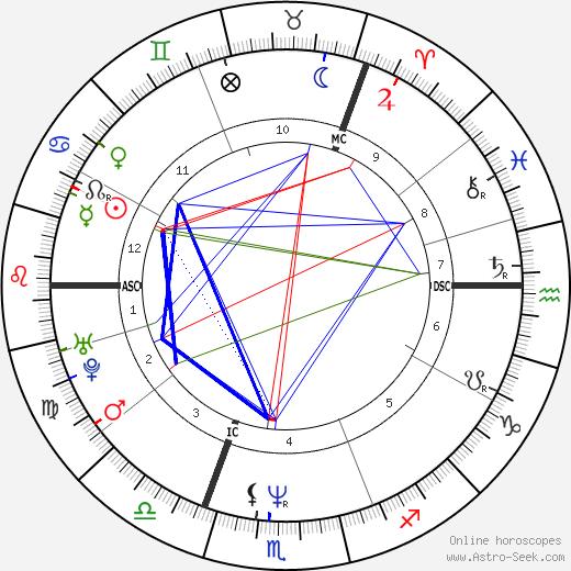 Brigitte Nielsen astro natal birth chart, Brigitte Nielsen horoscope, astrology
