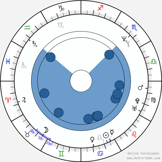 Catherine Wilkening wikipedia, horoscope, astrology, instagram