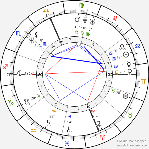 Christopher Kennedy birth chart, biography, wikipedia 2019, 2020