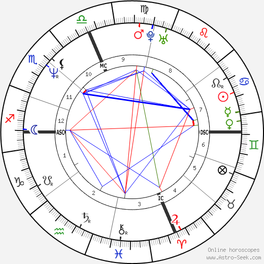 Christopher Kennedy astro natal birth chart, Christopher Kennedy horoscope, astrology