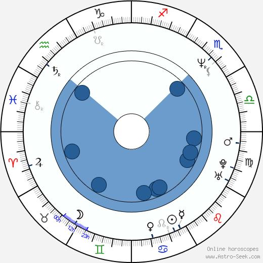 Denise Faye wikipedia, horoscope, astrology, instagram