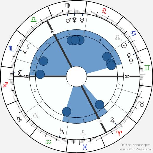 Frédéric Dussenne wikipedia, horoscope, astrology, instagram