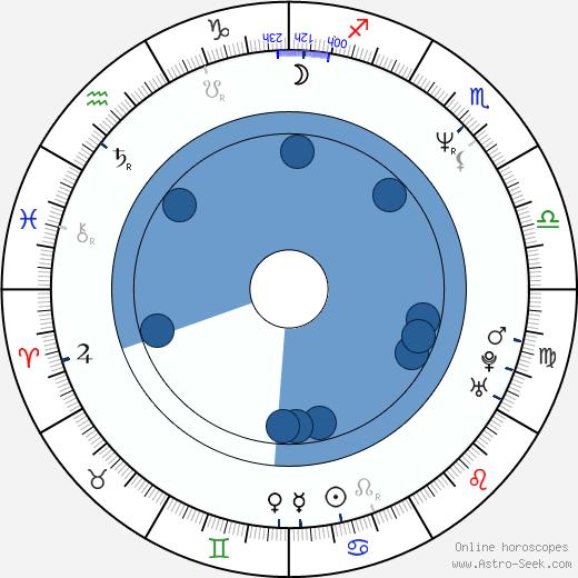 Heio von Stetten wikipedia, horoscope, astrology, instagram