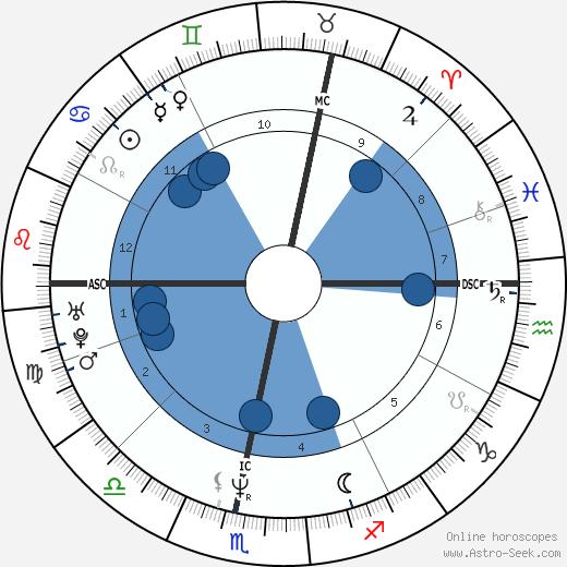 Henri Leconte wikipedia, horoscope, astrology, instagram