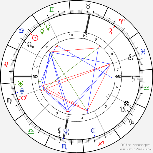 Анри Леконт Henri Leconte день рождения гороскоп, Henri Leconte Натальная карта онлайн