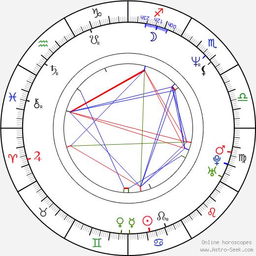 Jan Mølby birth chart, Jan Mølby astro natal horoscope, astrology