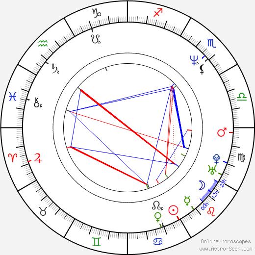 Joanna Going birth chart, Joanna Going astro natal horoscope, astrology