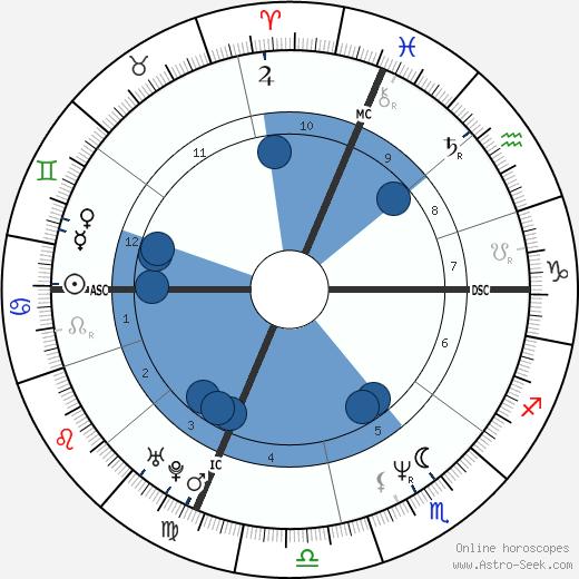 John Joubert wikipedia, horoscope, astrology, instagram
