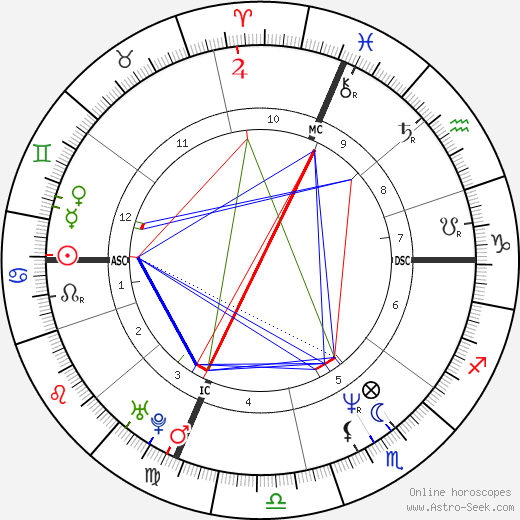 John Joubert astro natal birth chart, John Joubert horoscope, astrology