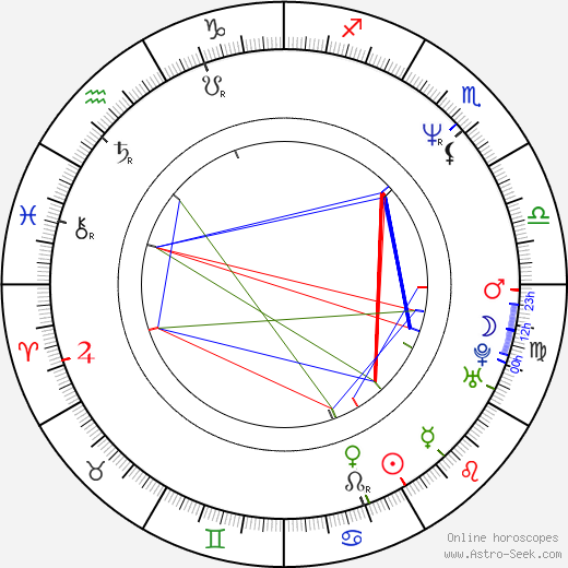 Карл Мэлоун Karl Malone день рождения гороскоп, Karl Malone Натальная карта онлайн