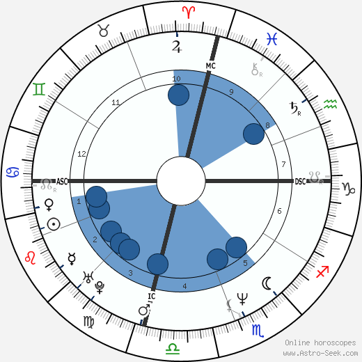 Lisa Kudrow wikipedia, horoscope, astrology, instagram