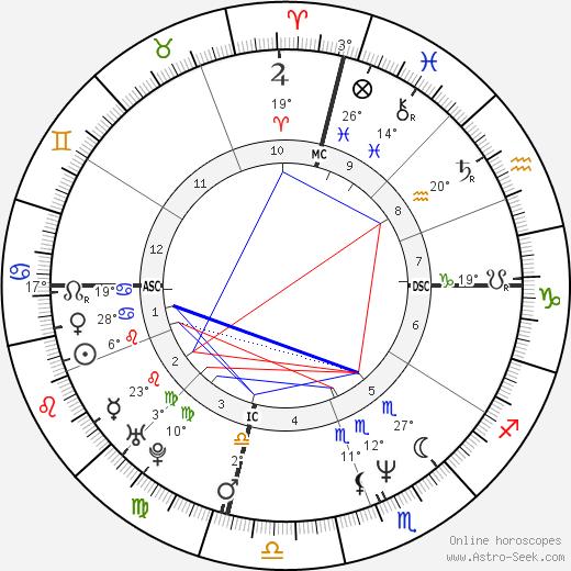 Lisa Kudrow birth chart, biography, wikipedia 2018, 2019
