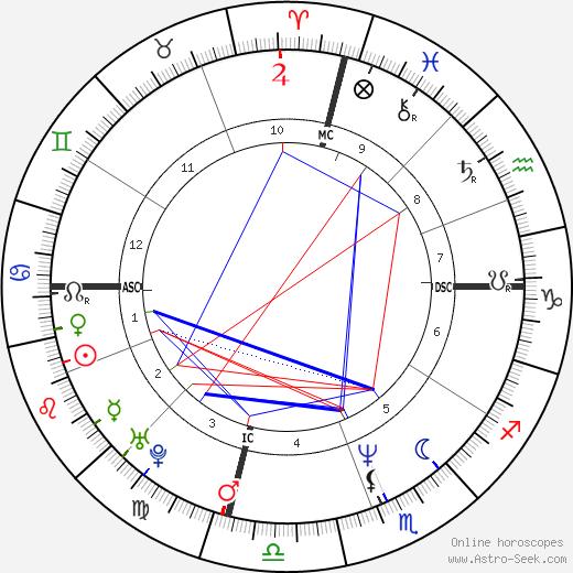 Lisa Kudrow astro natal birth chart, Lisa Kudrow horoscope, astrology
