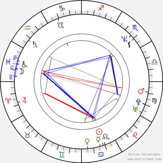 Lisa Rinna astro natal birth chart, Lisa Rinna horoscope, astrology